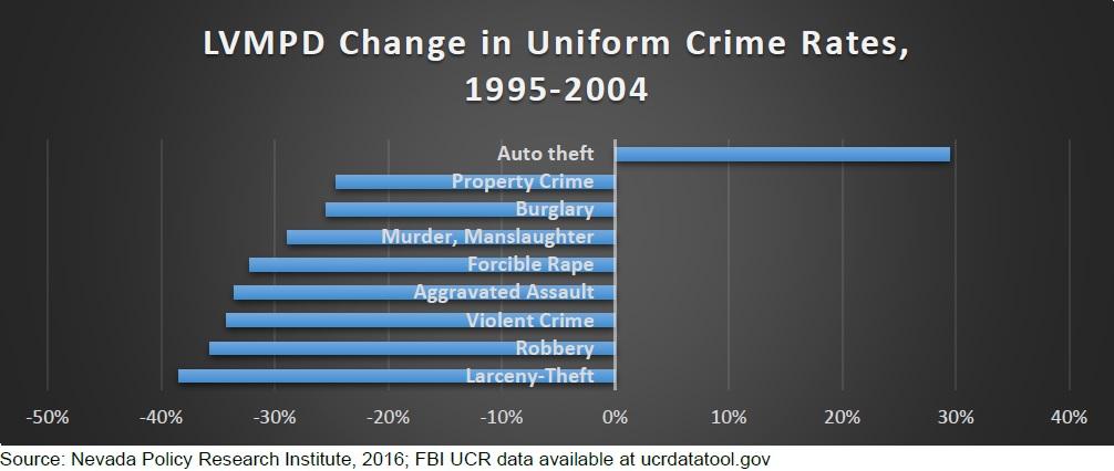 LVMPD Crime Rates