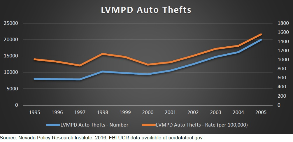 LVMPD Auto Thefts