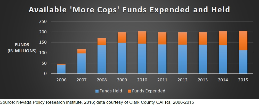 More Cops Funds, Spending and Held in Reserves