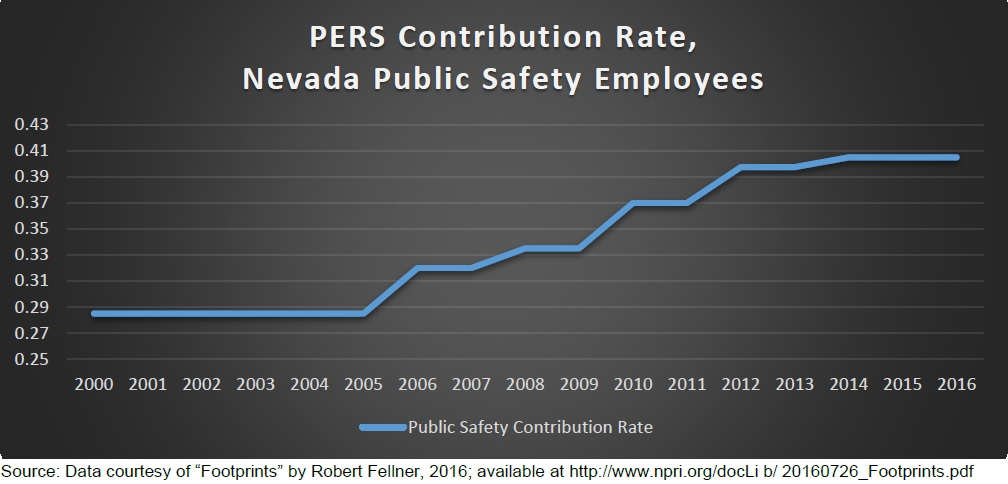PERS Contribution Rate, Safety