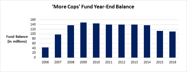 More Cops fund balance